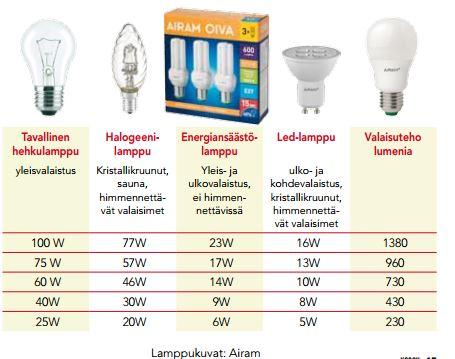 lampunvaihtotaulukko_kssoy